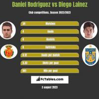 Daniel Rodriguez vs Diego Lainez h2h player stats