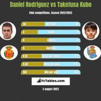 Daniel Rodriguez vs Takefusa Kubo h2h player stats