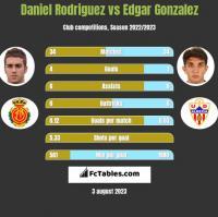 Daniel Rodriguez vs Edgar Gonzalez h2h player stats