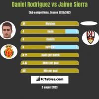 Daniel Rodriguez vs Jaime Sierra h2h player stats