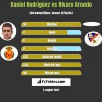 Daniel Rodriguez vs Alvaro Arnedo h2h player stats