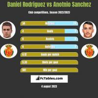 Daniel Rodriguez vs Anotnio Sanchez h2h player stats