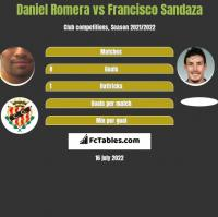Daniel Romera vs Francisco Sandaza h2h player stats