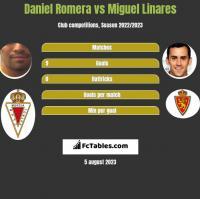 Daniel Romera vs Miguel Linares h2h player stats
