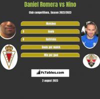 Daniel Romera vs Nino h2h player stats