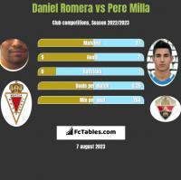 Daniel Romera vs Pere Milla h2h player stats