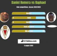 Daniel Romera vs Raphael h2h player stats