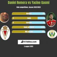 Daniel Romera vs Yacine Qasmi h2h player stats