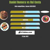Daniel Romera vs Rui Costa h2h player stats