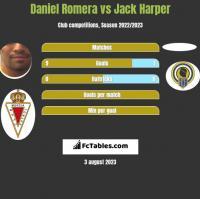 Daniel Romera vs Jack Harper h2h player stats