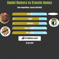 Daniel Romera vs Ernesto Gomez h2h player stats