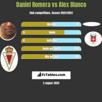 Daniel Romera vs Alex Blanco h2h player stats