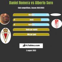 Daniel Romera vs Alberto Soro h2h player stats