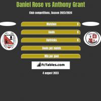 Daniel Rose vs Anthony Grant h2h player stats