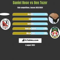 Daniel Rose vs Ben Tozer h2h player stats