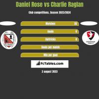 Daniel Rose vs Charlie Raglan h2h player stats