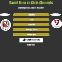 Daniel Rose vs Chris Clements h2h player stats