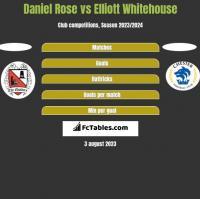 Daniel Rose vs Elliott Whitehouse h2h player stats