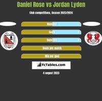 Daniel Rose vs Jordan Lyden h2h player stats