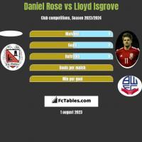 Daniel Rose vs Lloyd Isgrove h2h player stats