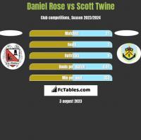 Daniel Rose vs Scott Twine h2h player stats