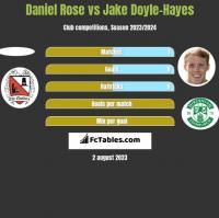 Daniel Rose vs Jake Doyle-Hayes h2h player stats