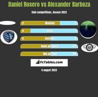 Daniel Rosero vs Alexander Barboza h2h player stats