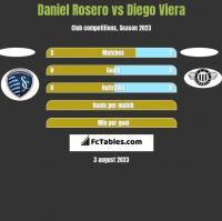 Daniel Rosero vs Diego Viera h2h player stats