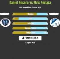 Daniel Rosero vs Elvis Perlaza h2h player stats