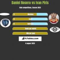 Daniel Rosero vs Ivan Piris h2h player stats