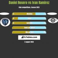 Daniel Rosero vs Ivan Ramirez h2h player stats