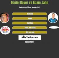 Daniel Royer vs Adam Jahn h2h player stats