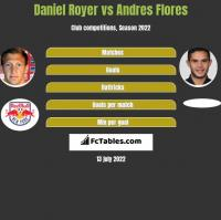 Daniel Royer vs Andres Flores h2h player stats
