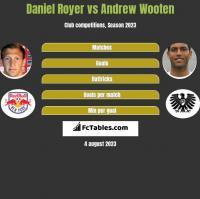 Daniel Royer vs Andrew Wooten h2h player stats