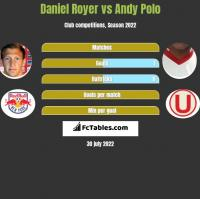 Daniel Royer vs Andy Polo h2h player stats