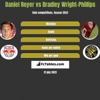 Daniel Royer vs Bradley Wright-Phillips h2h player stats
