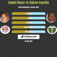 Daniel Royer vs Dairon Asprilla h2h player stats