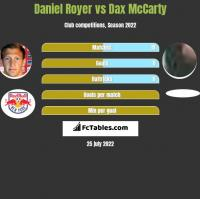 Daniel Royer vs Dax McCarty h2h player stats