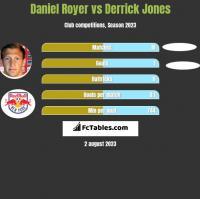 Daniel Royer vs Derrick Jones h2h player stats