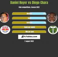 Daniel Royer vs Diego Chara h2h player stats