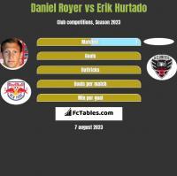 Daniel Royer vs Erik Hurtado h2h player stats