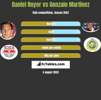 Daniel Royer vs Gonzalo Martinez h2h player stats