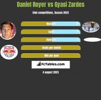 Daniel Royer vs Gyasi Zardes h2h player stats