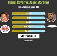 Daniel Royer vs Josef Martinez h2h player stats