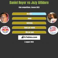 Daniel Royer vs Jozy Altidore h2h player stats