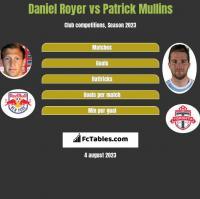 Daniel Royer vs Patrick Mullins h2h player stats