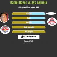 Daniel Royer vs Ayo Akinola h2h player stats
