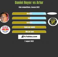 Daniel Royer vs Artur h2h player stats