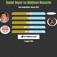 Daniel Royer vs Matheus Rossetto h2h player stats