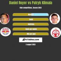 Daniel Royer vs Patryk Klimala h2h player stats